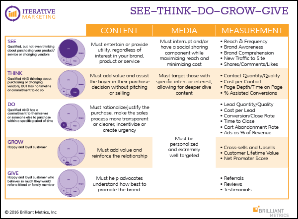 See-Think-Do-Grow-Give Cheat Sheet