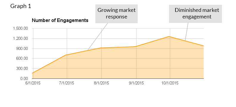 Number-engagements-graph