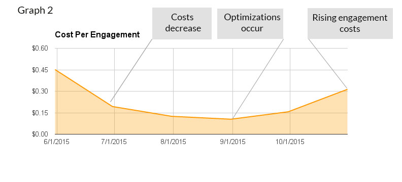cost-per-engagement-graph